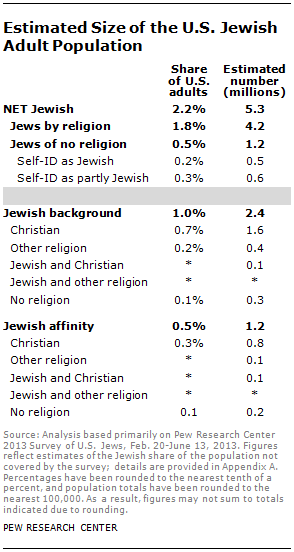 israel religion pourcentage