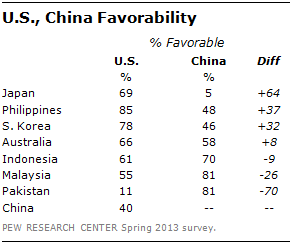 FT_Favorability_USChina