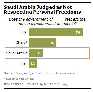FT_Saudi_Freedoms