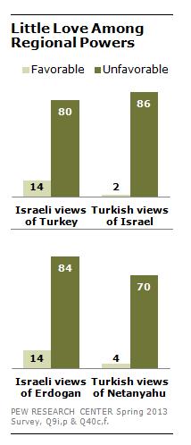 FT_Turkey_Israel