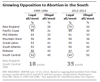 FT_abortion_south