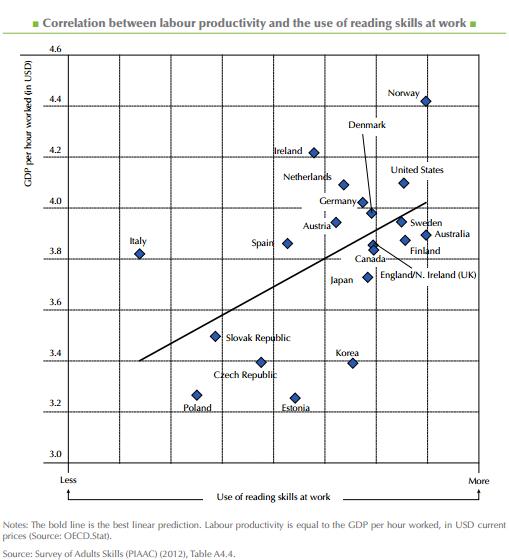OECD_skills