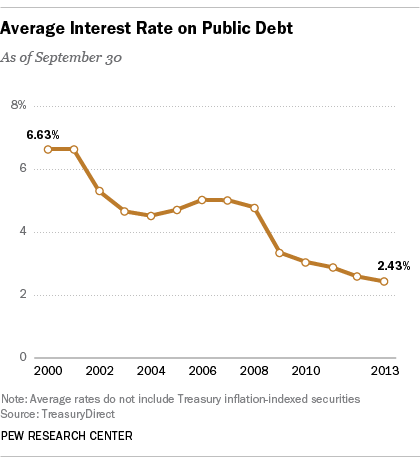 debt_interest1