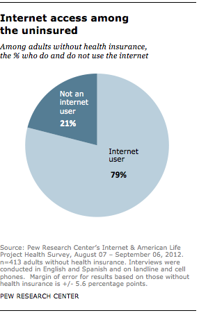 What percentage of americans used online dating