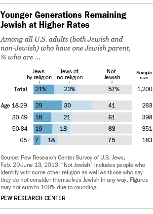 FT_13.11.12_JewishIntermarriage_younger_generation1