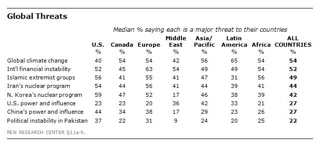 FT_Global_Threats