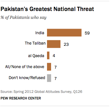 FT_pakistan-greatest-threat