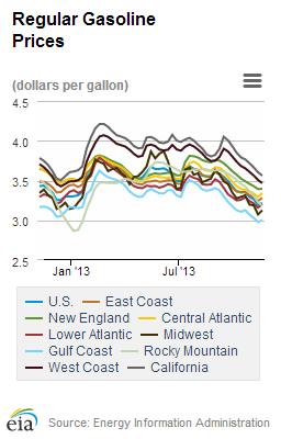 gasoline_prices