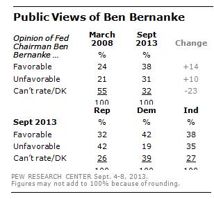 DN_Bernanke_Number