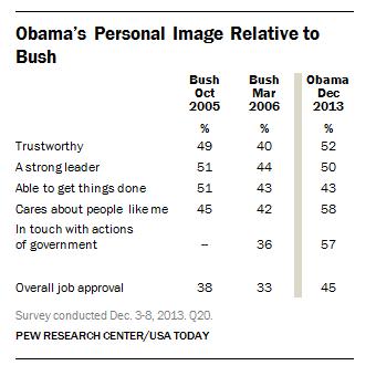 FT_Obama_Bush