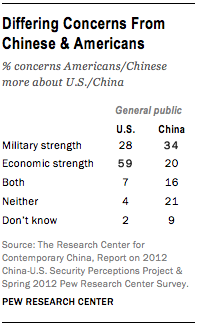 FT_china-us-concerns-differ