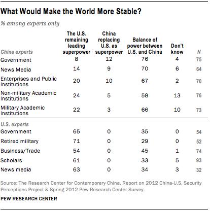 FT_us-china-world-stability