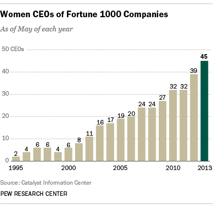women ceos News analysis why women aren't ceos, according to women who almost were it's not a pipeline problem it's about loneliness, competition and.