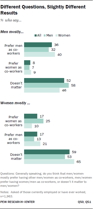 Who men and women prefer as their co-workers