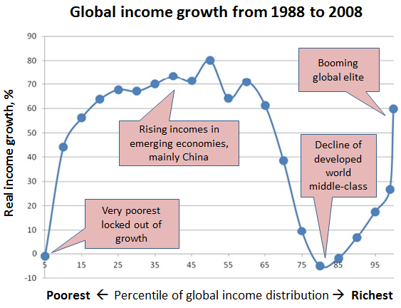 the growth of globalization