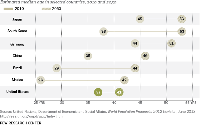 global aging populations us japan south korea