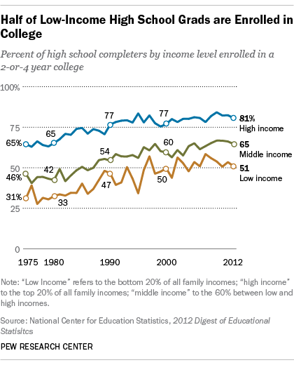 collegeStudents_income2