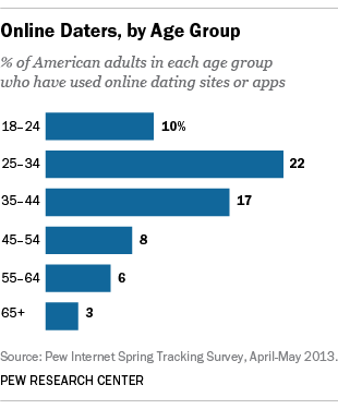 Popular online dating sites stats