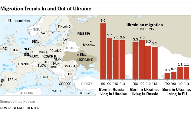 Ukraine migration trends between 1990 and 2013