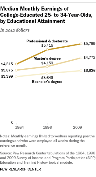 Monthly earnings of Millennials, college graduates with bachelor's, master's, doctorate degrees