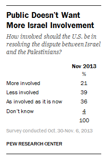 Americans don't want more Israel involvement.