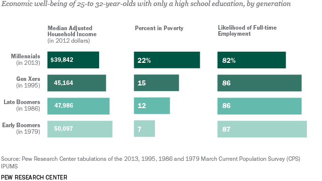 key findings about going to college pew research center st 14 02 11 234 highered cost of not going