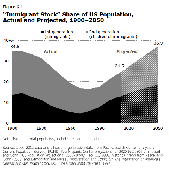Chart of immigrant percentage of U.S. population