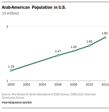 Arab-American Population in the U.S.