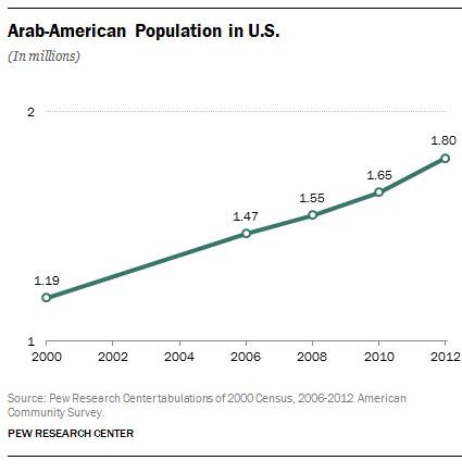 Arab-American Population in the U.S.