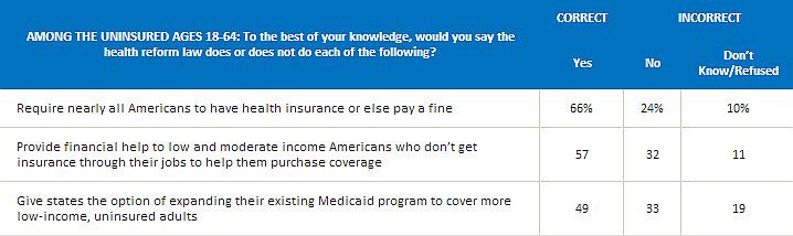 Uninsured knowledge of ACA