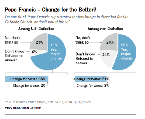 Pope Francis - Change for the Better?