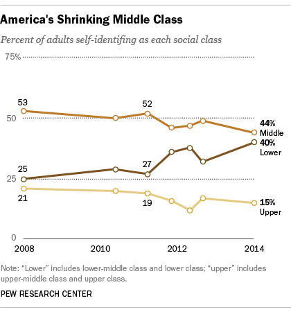 America's shrinking middle class