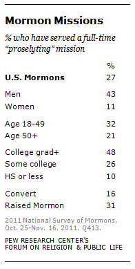 Mormons who have served in full time proselytizing mission