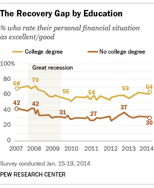 Americans' views of the economy based on educational status