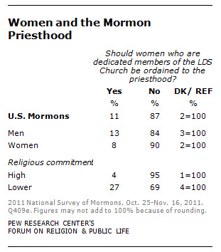 Women and the Mormon priesthood
