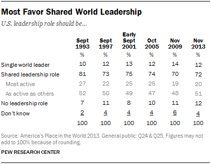 Most Americans Favor Shared World Leadership
