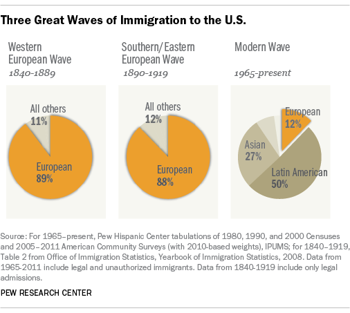 Immigration waves in the United States