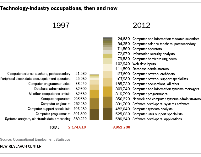 Chart comparing technology-related occupations in 1997 and 2012
