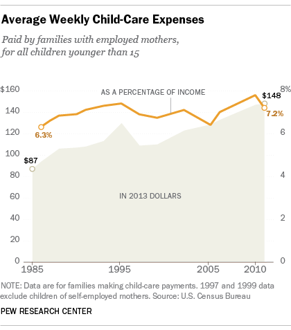 ChildcareCosts_Chart