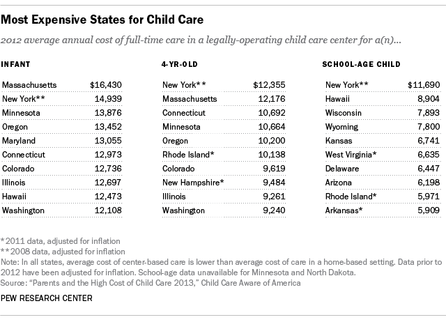 ChildcareCosts_table