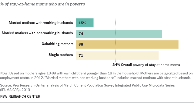 stay at home moms in poverty percentage