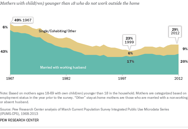 share of stay at home moms over time