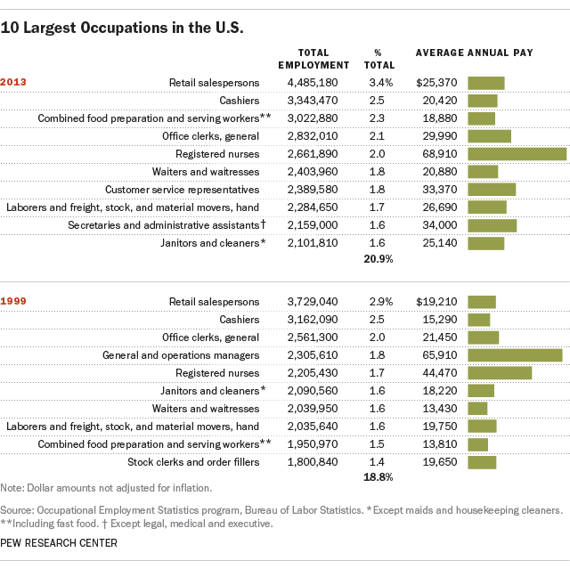 Chart showing largest U.S. occupations, and average salaries, for 2013 and 1999