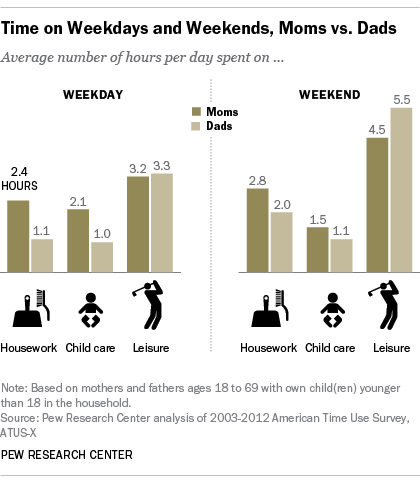 on weekends dads find more time for leisure than moms