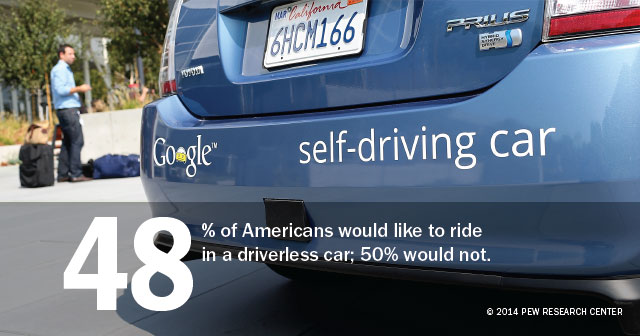 driverless cars interest