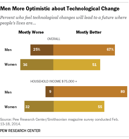 Men, Women and Tech Optimism