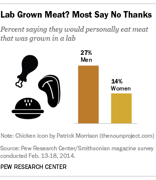 Lab-Grown Meat, Gender