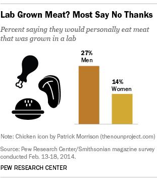 Lab-Grown Meat, Gender