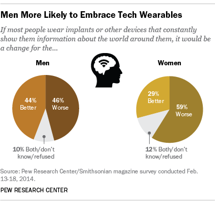 Tech Wearables, Gender