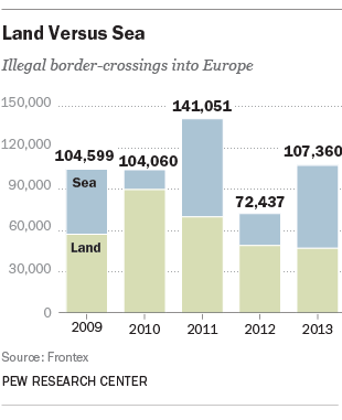 Global illegal immigration by sea compared with by land